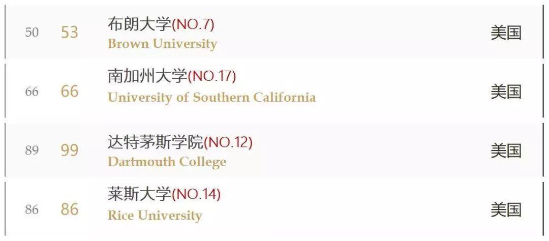 2019美国大学排行榜、加努讹_2019QS美国大学排名TOP30一览