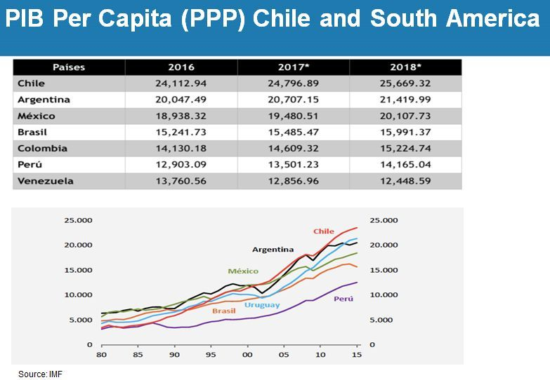 人均gdp南美_9万亿俱乐部 十省份2018年GDP数据出炉