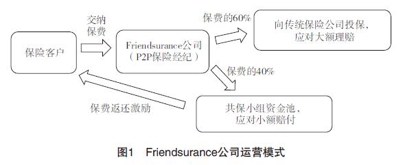 国外P2P保险平台经营模式比较研究