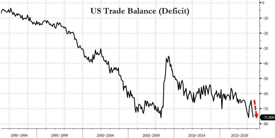 对华出口大跌!美国8月商品贸易逆差逼近历史高位
