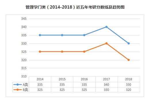 管理学 2014 2018 近五年考研分数线及趋势图