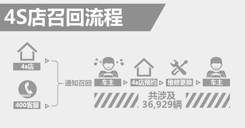 郑州日产多款车存安全隐患 4S店即将召回_赛车北京pk10开奖记录