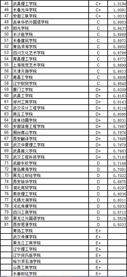 武書連中國獨立學院民辦大學創新能力排行榜