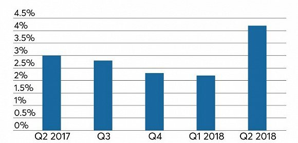 2OO4年美国GDP多少_详讯 美国经济2季度猛增4 大超预期