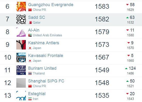 最新一期世界足球俱乐部排名出炉:尤文反超皇马登顶 恒大亚洲第6