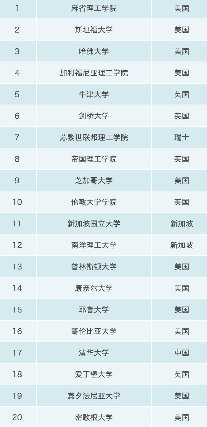 清华大学登顶亚洲第一:2019泰晤士高等教育世界大学排名发布