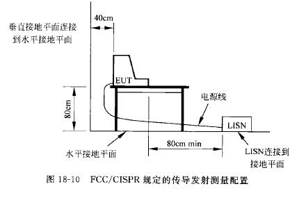 电子产品 EMC测试_传导发射测量程序和需要注意的一些事项