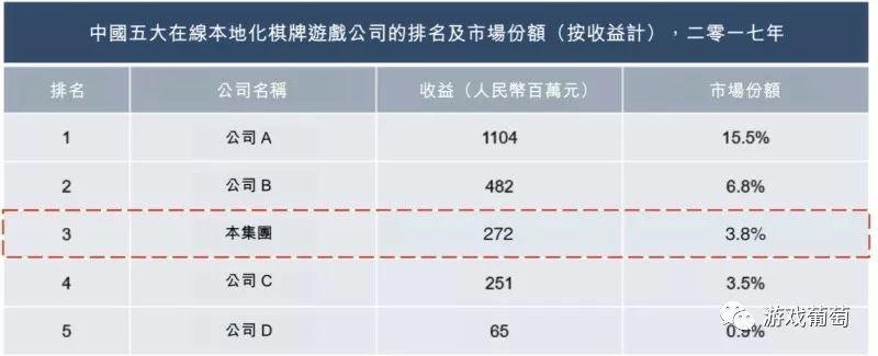 棋牌游戏公司家乡互动递交港股ipo:去年营收2.62亿元