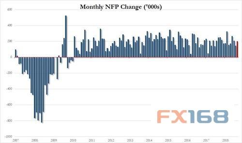 调查还显示,美国9月失业率料小幅下滑至3.8%,上月为3.9%。