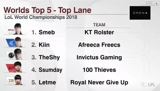 S8世界赛TOP5排行榜:LPL各位置均有两人上榜