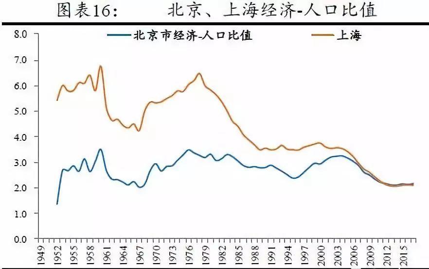 上海人口控制_东方海慧 上海应该控制人口规模吗 控制人口规模,是一剂开给上