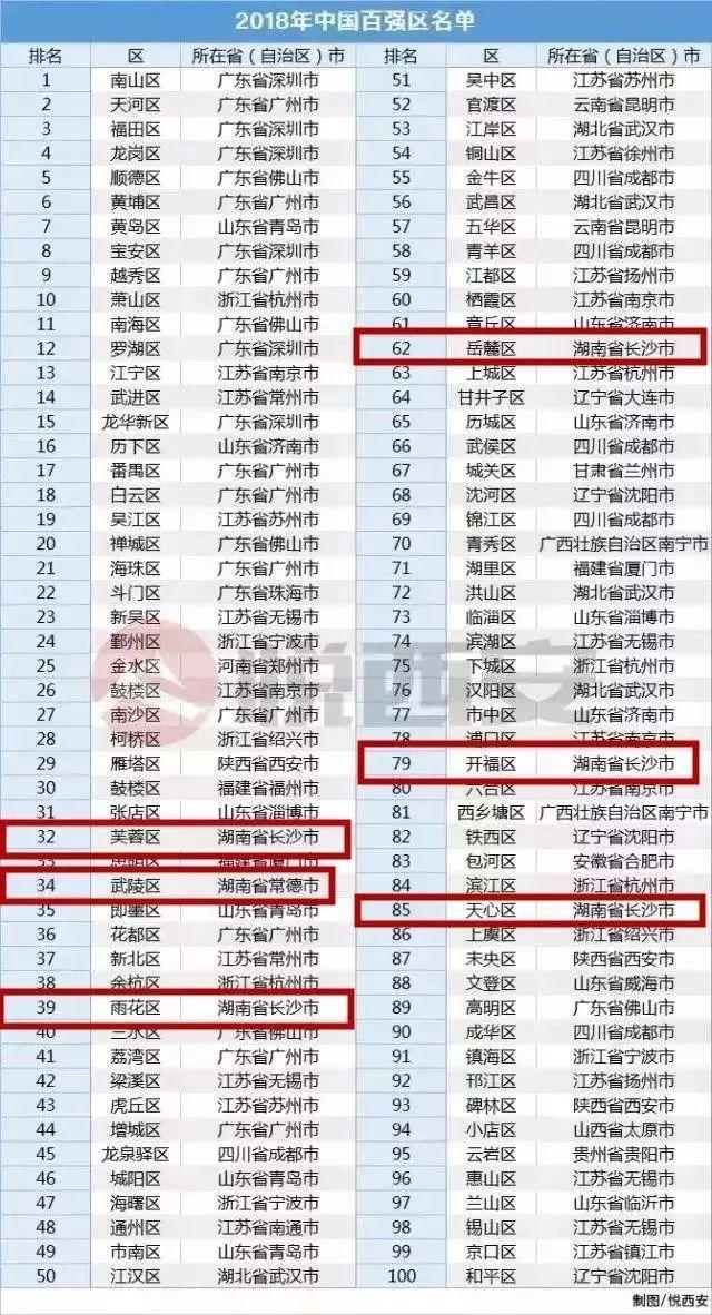 2018年长沙芙蓉区的经济总量_长沙芙蓉区慧灵机构