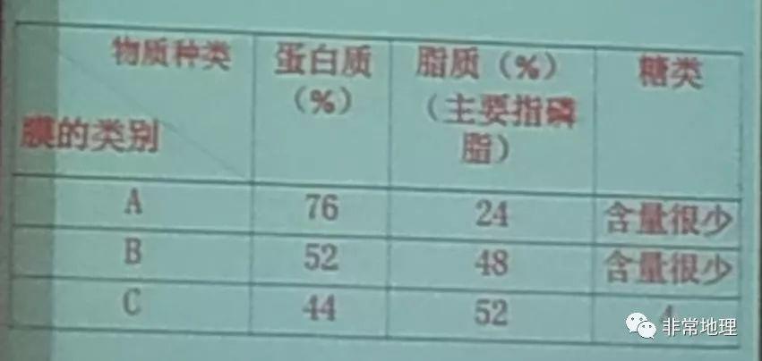2018年北镇命题名单高中考等级策略和2019v命题特点生物首曝!教师权威高中上海图片