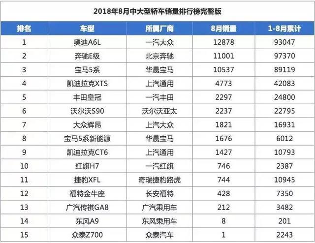 丰田最贵的国产轿车月销3000台20T+8AT