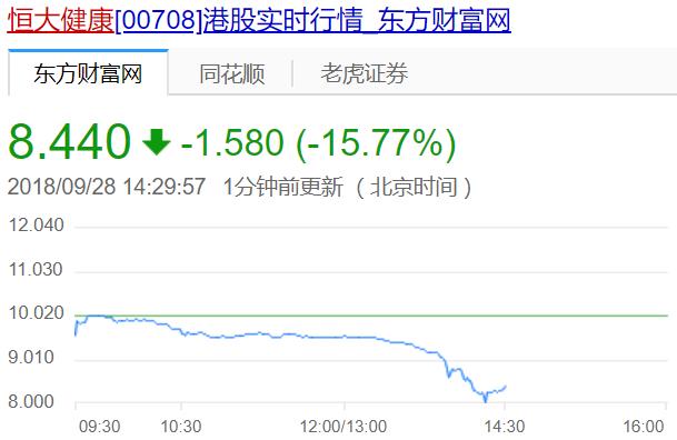 恒大系股票全线下跌:受FF停工传言影响,一度蒸发311亿市值