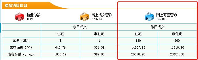 9月27日东莞新房成交130套