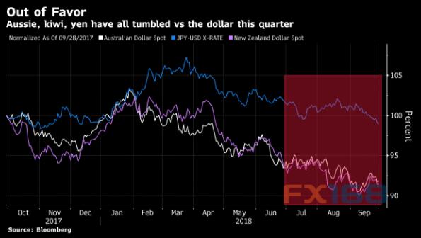 法国农业信贷银行(Credit Agricole)外汇策略师David Forrester指出,美国国债收益率上升和贸易紧张局势升温是推动本季度外汇市场的两个主要因素。