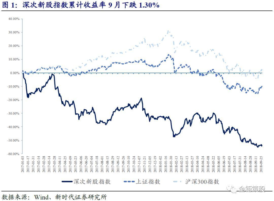 新时代证券中小盘次新股说:9月过会率显著提升,开板涨幅下降(