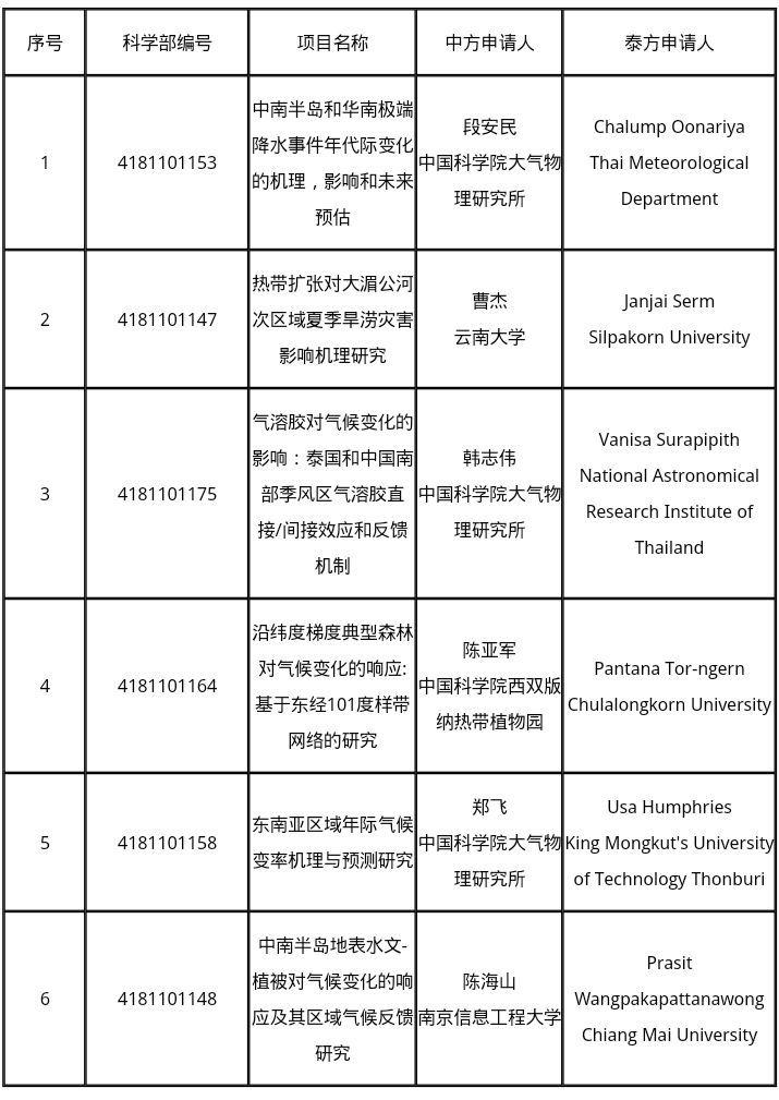 """2018年度博狗娱乐员会与泰国切磋基金会""""气候变募化""""合干切磋项目同意畅通牒"""