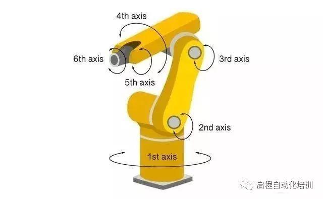 工业机械手臂工作原理是什么