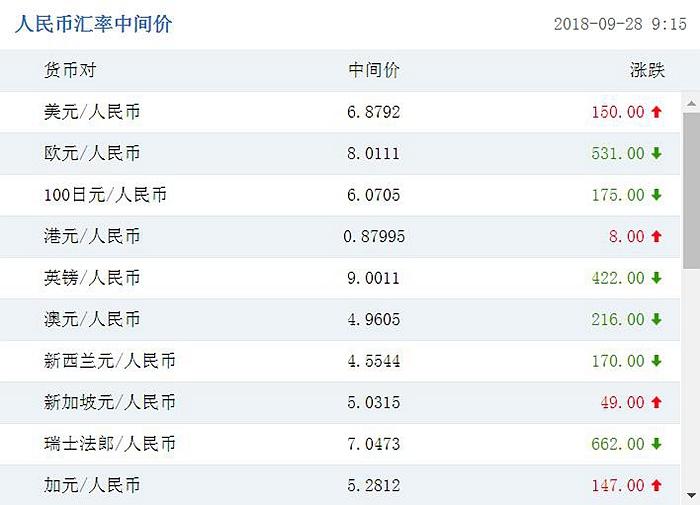 美联储加息中国央行暂未跟进 人民币中间价再调贬150点