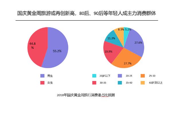 报告 | 中国旅行社协会联合美团旅行发布《国庆黄金周旅行趋势报告》:30岁以下消费者占比超六