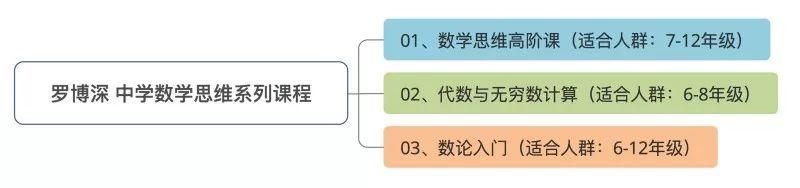 罗博深传授给中门生的数学课,都在这儿了!(责编保举:中测验题jxfudao.com)