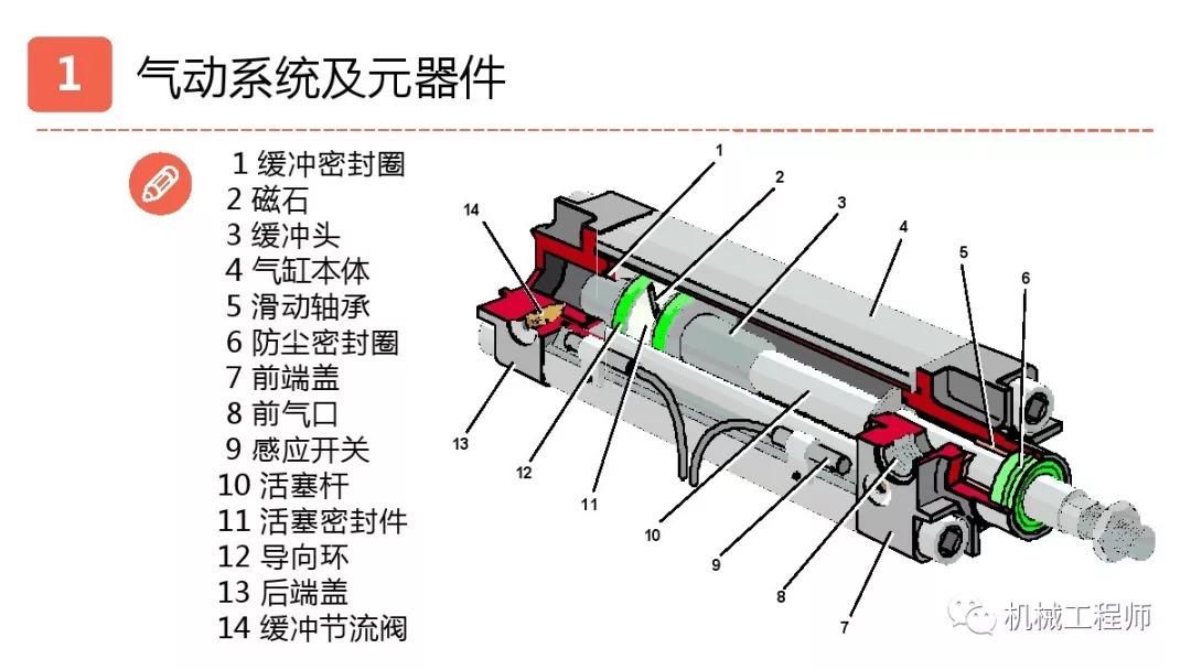 机械设计培训精华:气动液压与传动部分图片