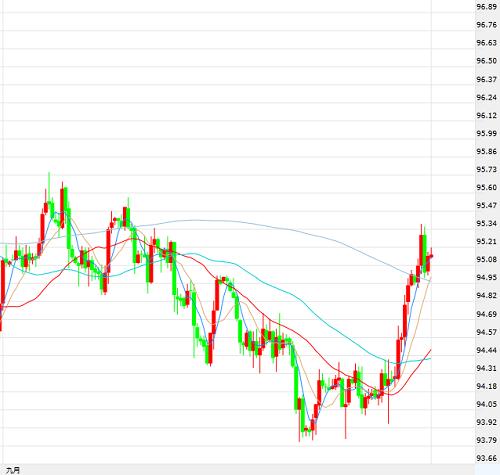 由于美元走势坚挺,黄金在持续多日的盘整后终于不支,周中向下突破区间。