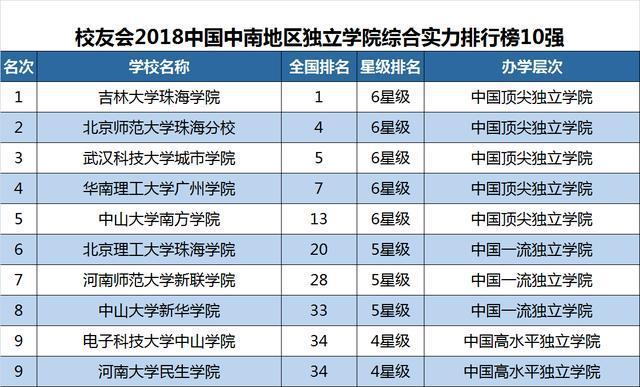 2018中国民办大学排行榜_2018中国大学排行榜报告公布,快看你的学校排第