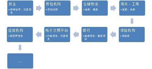 基于物联网和区块链技术下的动产融资业务重构