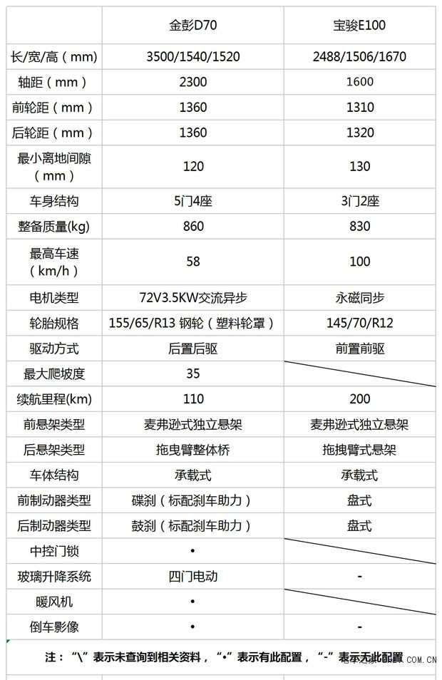 新能源汽车再现口碑大作,金鹏D70胜宝骏E100