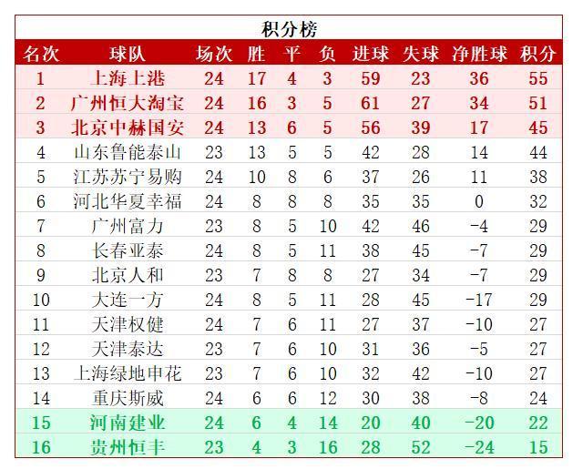 中超最新积分榜:权健完败重庆遭遇联赛3连败 距降级区仅5分!