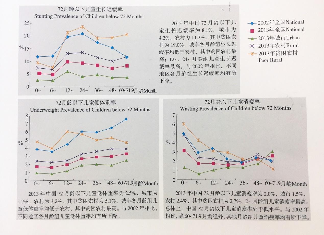 十一健康 | 中国人十年营养不良状况趋势图