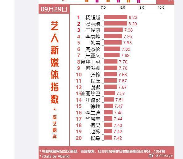 连续23天登上v榜,5次登顶v榜第一,杨超越综艺天赋已被证明?