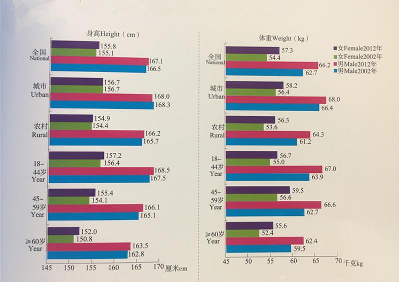 十一健康 | 中国儿童十年身高、体重变化图