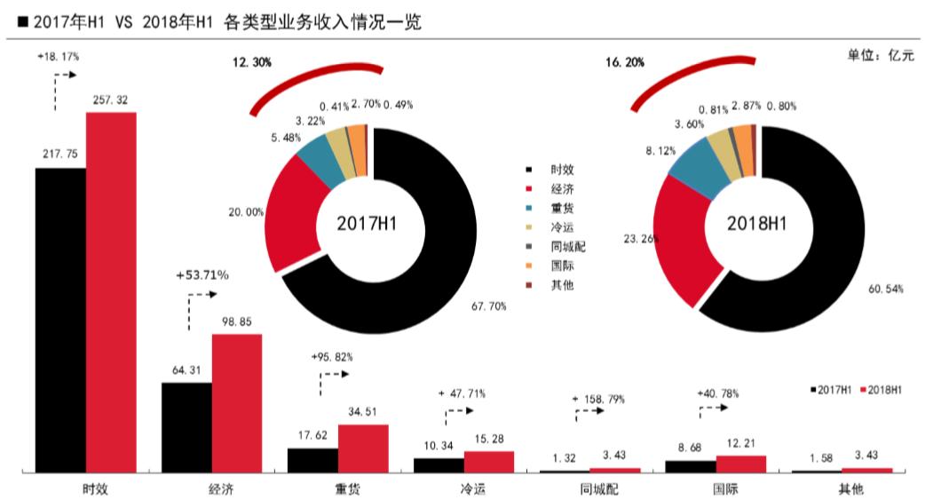 """快递国庆再涨价:""""通达系""""票均收入不足3元仍在下滑,不及顺丰1/7"""