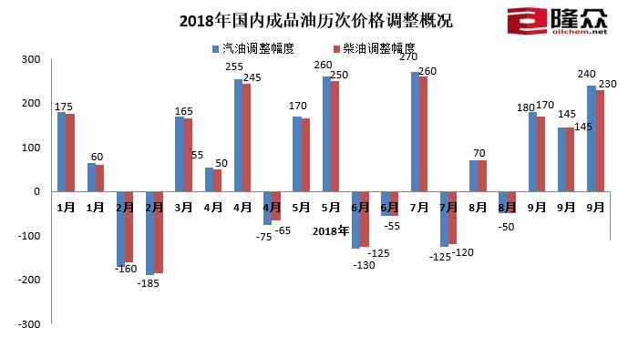 """成品油零迎来""""三连涨"""" 0号柴油上涨0.2元/升"""