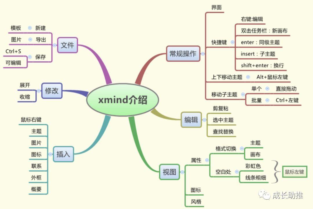 思維導圖xmind管理文件:一鍵直達圖片