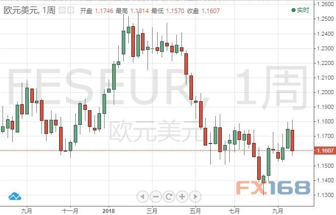 投资大佬:欧元有望强劲反弹一年内或触及1.24