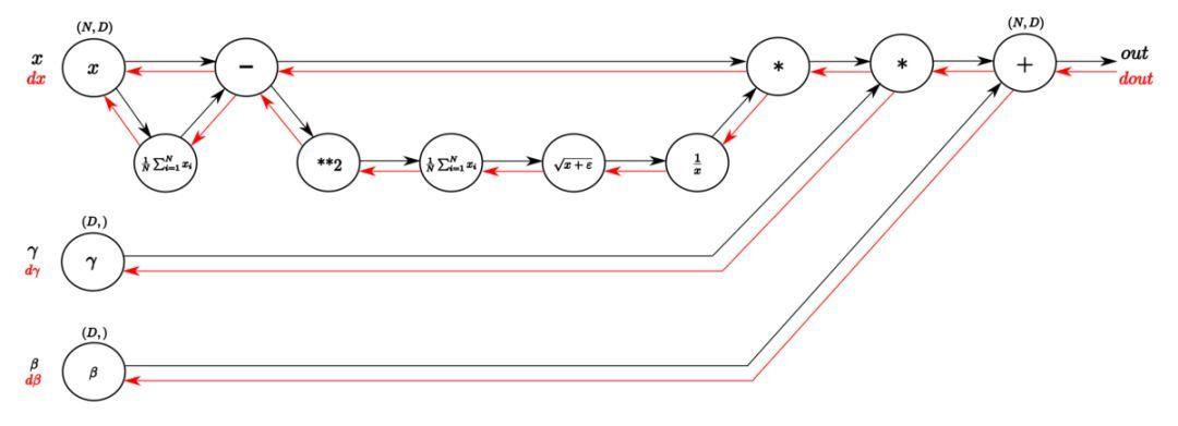 一图抵千言:带你了解最直观的神经网络架构可视化