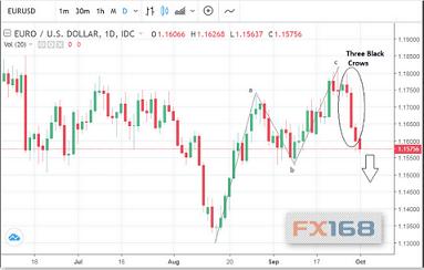 分析师:日内破位这一点位_技术面确认欧元延续看跌趋势传奇私服绿色176金币