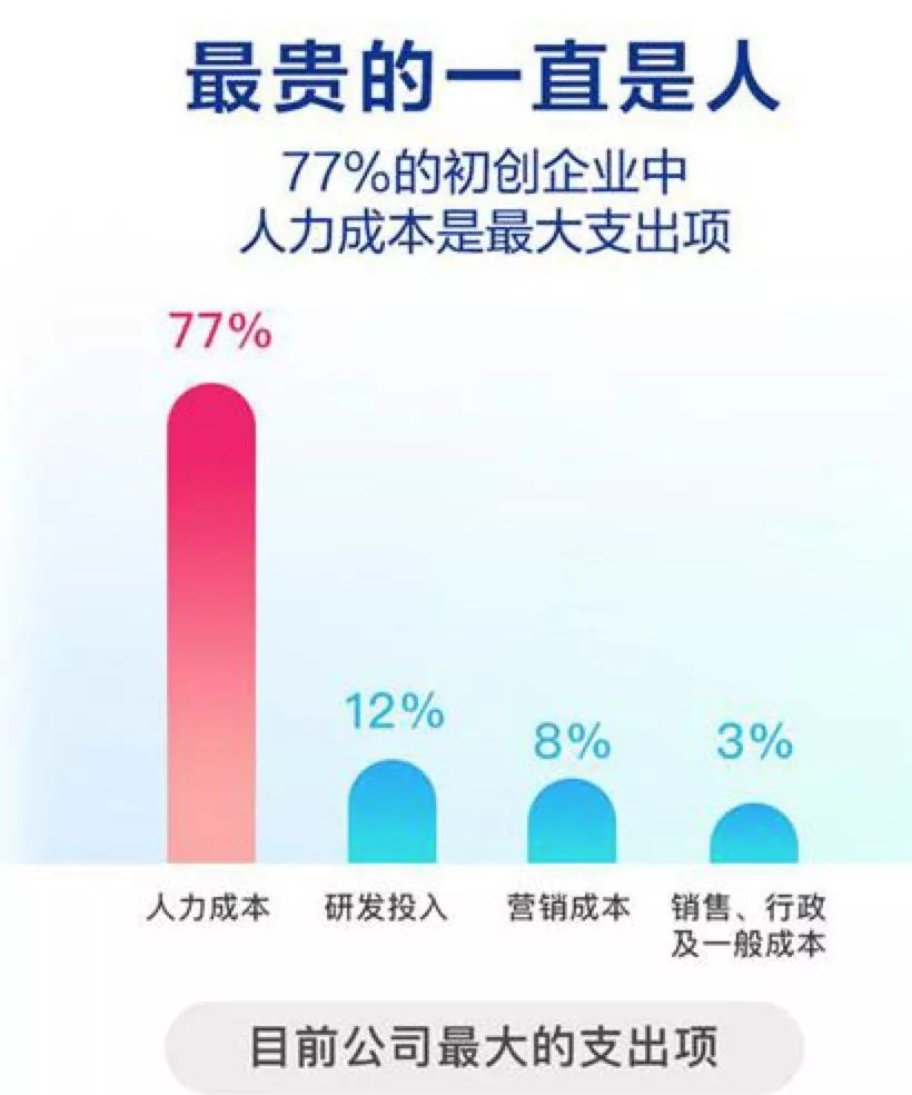 33%初创企业CEO没有工资,租房度日;小米之家可