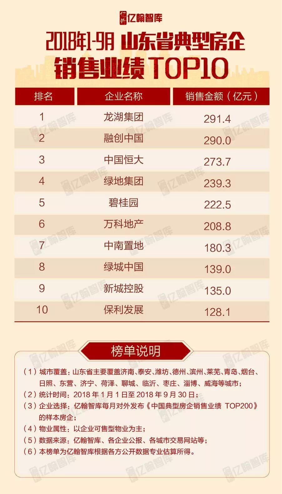重磅_|_2018年1-9月全国各区域典型房企销售业绩TOP10【第10期】