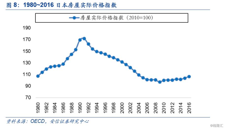 日本经济研究:地产泡沫破灭后的家具业