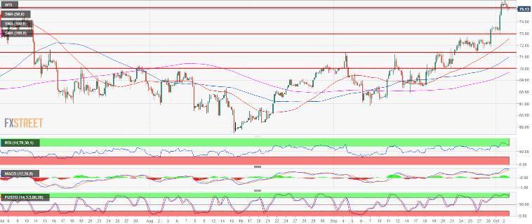 原油技术分析:美国WTI原油价格涨势保持稳固_目标上看77.83