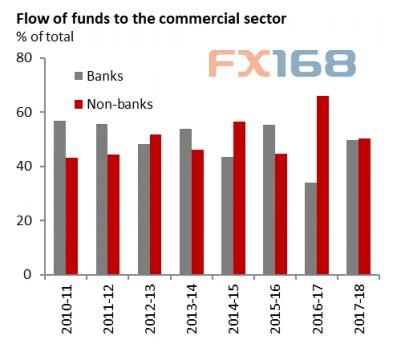 印度央行可能再次让市场意外影子银行业危及金融稳定