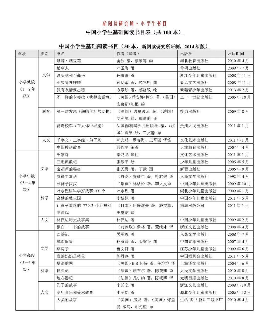 中国小学生基础阅读书目推荐