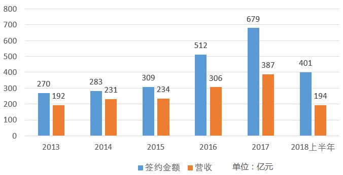 荣盛发展系公司拟融资120亿:左手还超仿盛大心法传奇私服债,右手扩张