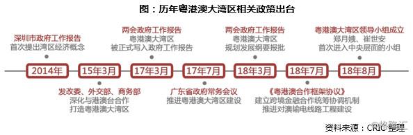 【专题】粤港澳大湾区竞争格局及房企布局之道
